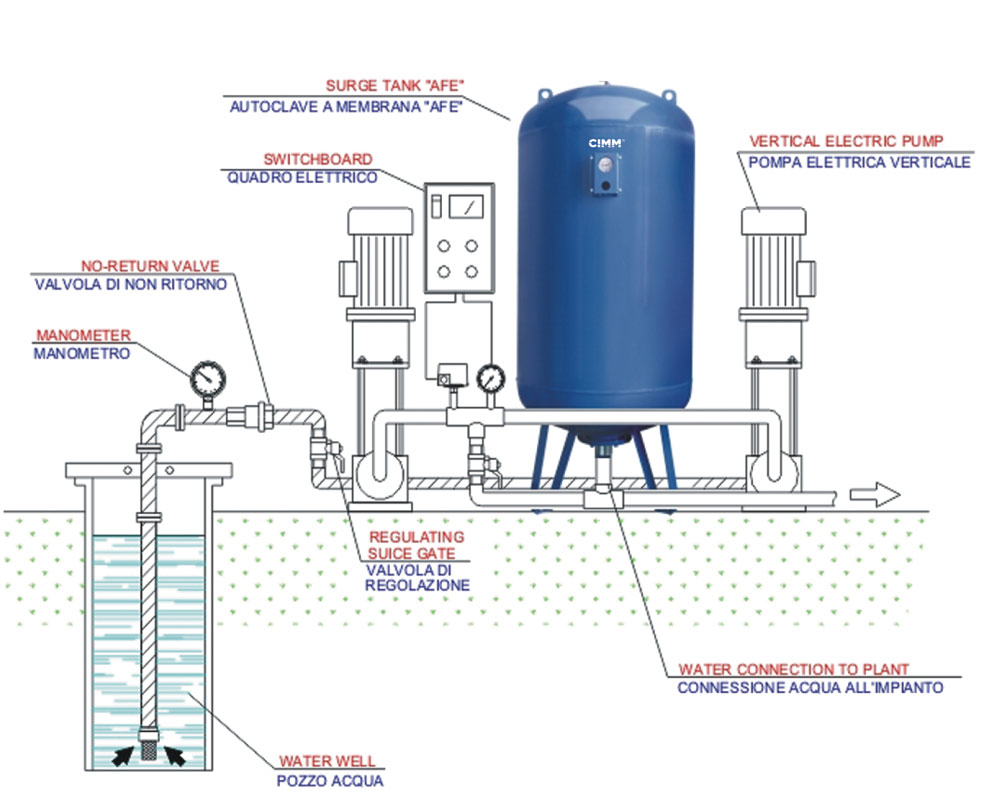 Example of using a membrane expansion vessel on a submerged pump system