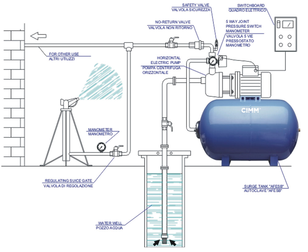 Assistance For Expansion Vessels And Pressure Tank Cimm Spa Schematic Example Of Using A Horizontal On Submerged Pump System