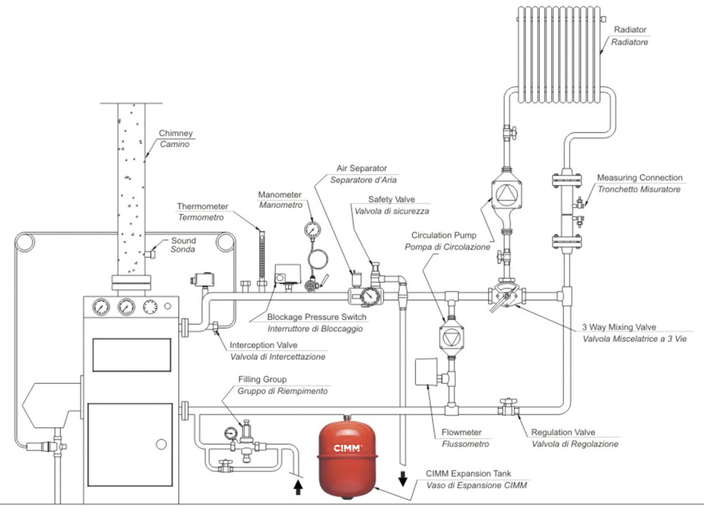 Example of using an expansion vessel on a 3-way valve system