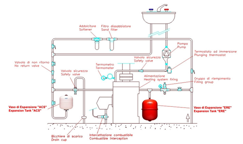 Example of using a CIMM expansion tank on a domestic hot water heating system